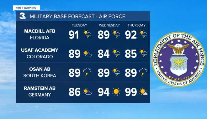 Air Force Base Weather