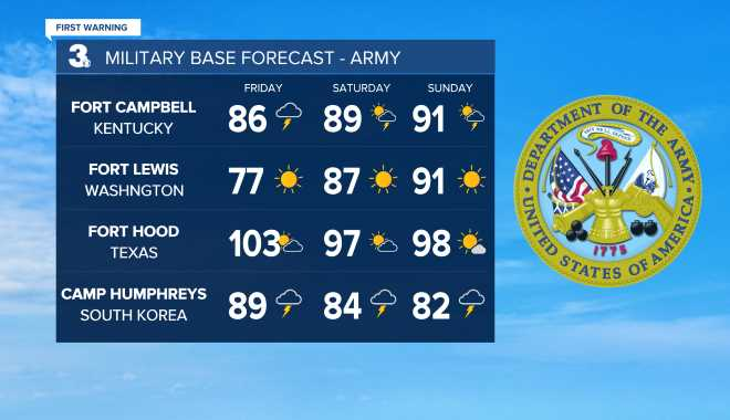 Army Base Weather
