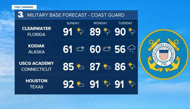 Coast Guard Base Weather