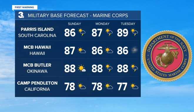 Marine Corps Base Weather