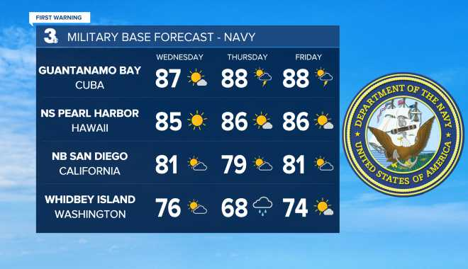 Navy Base Weather